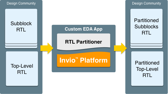 Partitioning Application