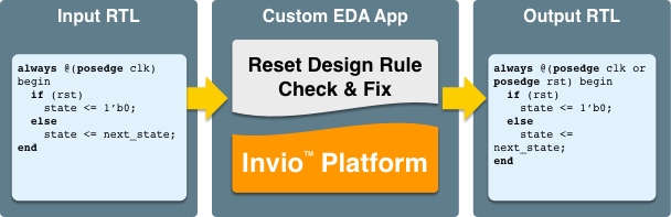Reset Design Rule Check and Modification